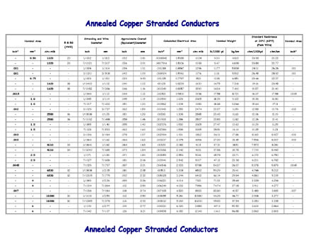Tech_conductors_annealed_cop_stran_cond1_s