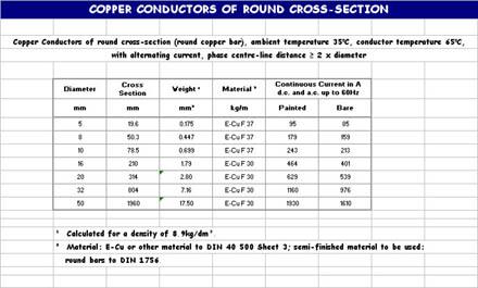 Tech_conductors_copper_cond_round_s
